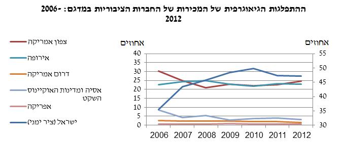 מכירות של חברות ציבוריות בנק ישראל